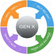 Generation X Symptoms Word Circles Concept with great terms such as latch key, now, gen x and more.