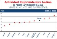 emprender-en-venezuela_3_578195