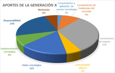 generacion-x