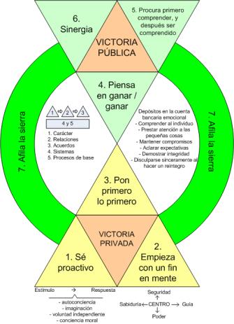diagrama7habitoscovey